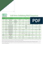 Fluid Comparison Chart