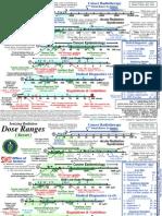 DOE Ionizing Radiation Dose Ranges  ( Rem ) Chart