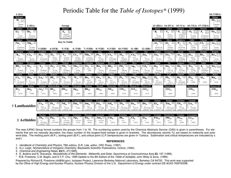 Periodic Table For The Table Of Isotopes Periodic Table Chemical