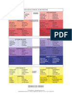 Chart Behavioural Barometer Colour