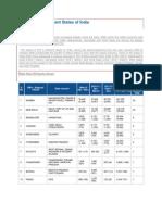 FDI Status in Different States of India