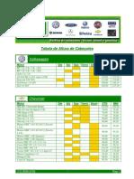 Tabela de Altura de Cabecote