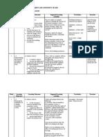 HSP Science Form 3