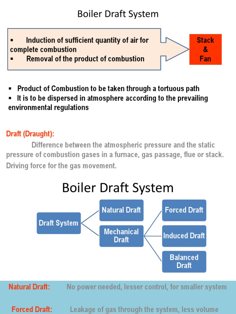 Boiler Draft System | Mechanical Fan | Boiler