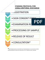 Gram Staining Protocol for Genital (Patient Format)