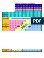 Aperture and Area Ratio Table