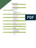Física (Ejes y categorías)