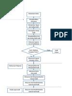 Siklus Audit Kinerja