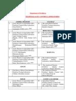 List of LABS_0