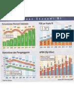 Kemajuan & Kebangkitan Ekonomi Indonesia 2004-2012 (Dalam Bagan)