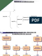 Diapositivas Del Proceso de Azucar