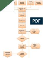 Diagrama Problem Management