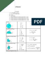 Properties of Area Elements