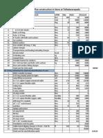 Store Office Estimation