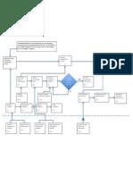 Revised IAR Flowchart