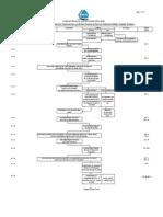 Syabas Workflow Chart