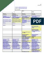 WS-I Basic Profile Comparison