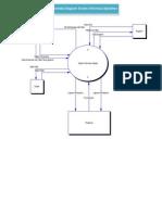 Conteks Diagram Dan DFD Sistem Informasi Apotek