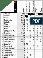 classifica regionale enduro 2012