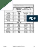 2012 MVC Baseball All-Division Selections
