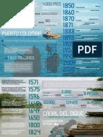 Puerto Colombia - Infografía