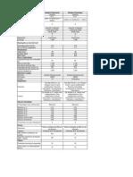 Especificaciones Nuevo Sandero y Stepway