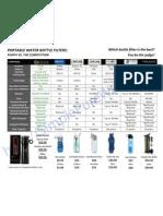 Product Comparison- Puritii vs. Competition