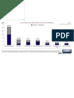 Redding Market Share YTD June 2012