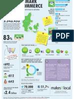 Denmark E-commerce Statistic