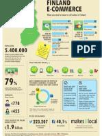 Finland Ecommerce Statistic