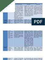 Cuadro Relacional de Asignaturas de La LES Especialidad Formacion Civica y Etica