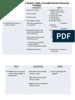 18 Fases Proceso Planificacion Fisica Turis.