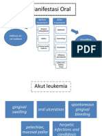 Manifestasi Oral akut leukemia