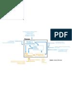 Flujograma Información para pensum, Modelo.