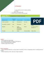 Analysis on Market Structure 2