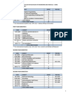 Curriculum for Bachelor of Engineering