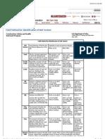 Field Method for Identification of Soil Texture