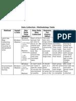 Methodology Table