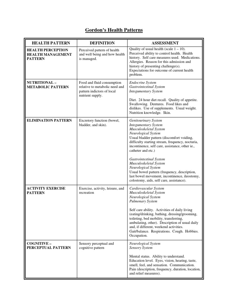 gordon s health assessment tool Holism and the totality of the individual's interaction with the environment form the foundation for the family health assessment (heardman, 2008 janice, 2004) gordon's framework provides a solid position from which nurses can participate together with clients in decision making for their own healthcare.
