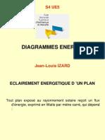 Diagramme Energie