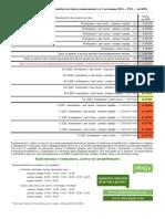 Цени на тока - EVN - стопански потребители - в сила от 1 октомври 2014