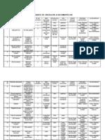 Tabel Circulatie Documente