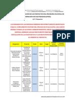 Fechas de presentación de los Proyectos 12vo Ingeniería