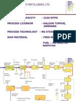 Ammonia Process Description