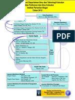 Struktur Organisasi Departemen ITK FPIK IPB Agustus 2012