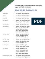 Ban Dieu Hanh KTHPPAU Ky Thu 24