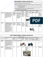Nontraditional Motor Vehicle Chart