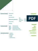 _Diagramm Verfahren Techniken Produkte