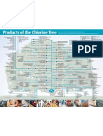 Chlorine Tree Poster