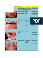 Disorders of the Lips,Mouth and Gums